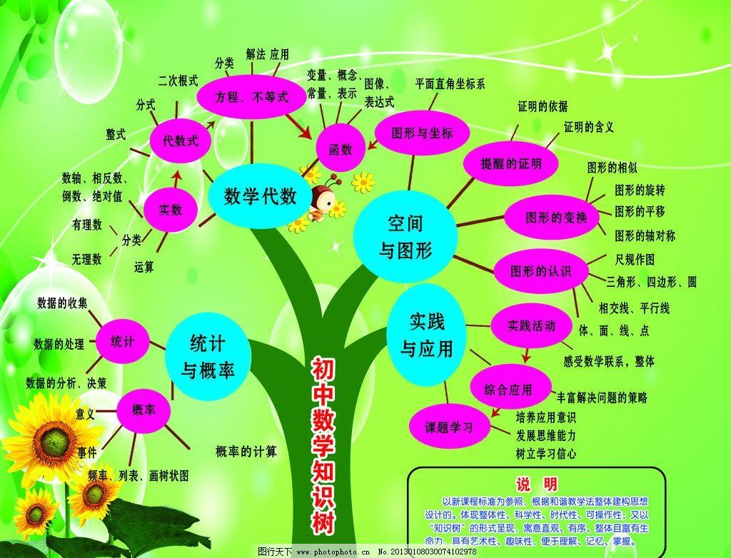 初中数学知识树图片