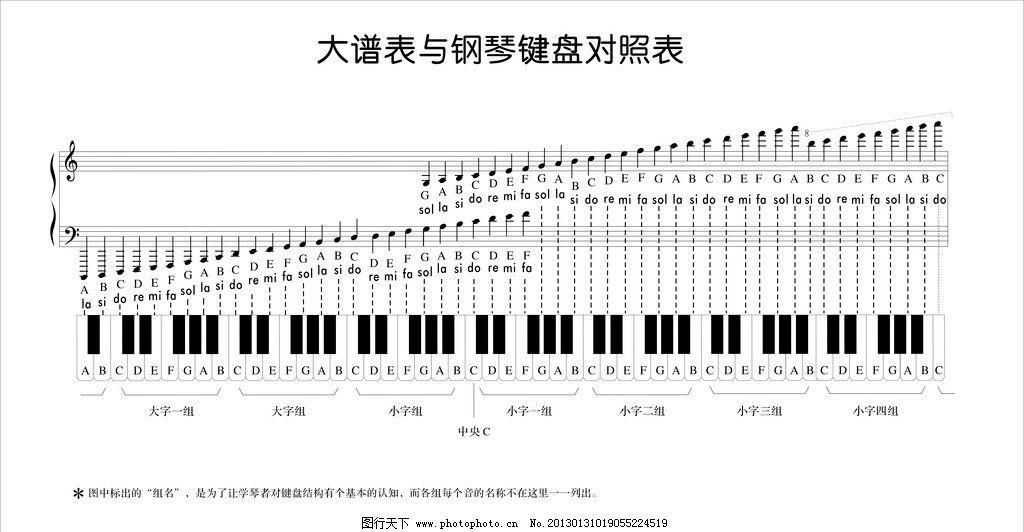 大谱表与钢琴键盘对照表图片图片