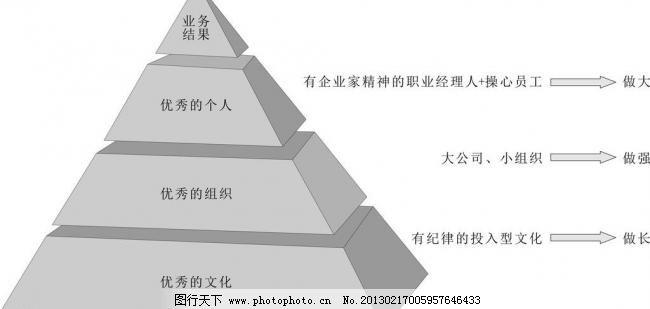金字塔结构图片