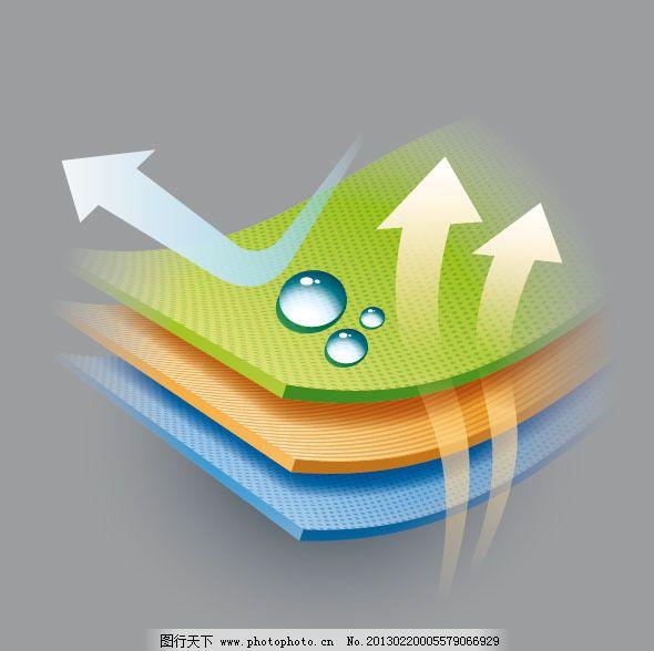 透气防水示意图下载免费下载 矢量图 其他矢量图