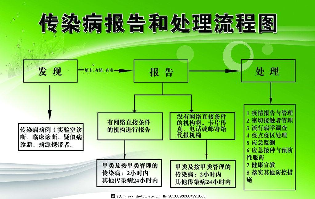 医院流程图 表格流程图 传染病处理流程 线条 医院流程展板 psd分层